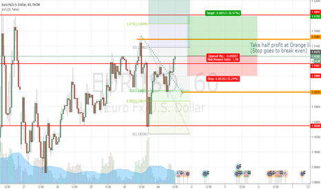 EURUSD: AGBPUSD LONG 1HR