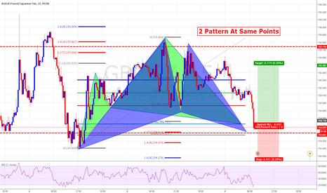 GBPJPY: Potential Cypher and Ghartly Pattern Good R/R
