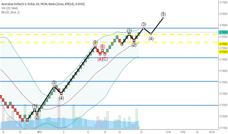 AUDUSD: Posible tendencia a corto plazo.