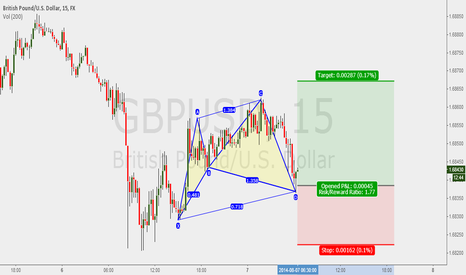 GBPUSD: Wait for the pullback and enter this Cypher pattern for GBPUSD