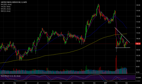 UPS: Short, Consolidation before the fall