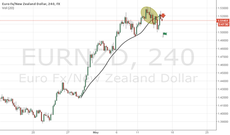 EURNZD: Buy Trend Over Eurnzd