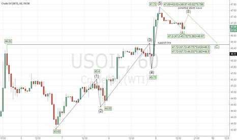 USOIL: usoil potential elliott wave