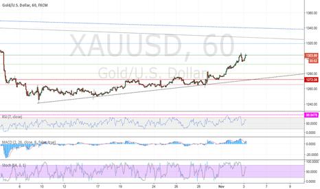 XAUUSD: XAUUSD - Gold Short