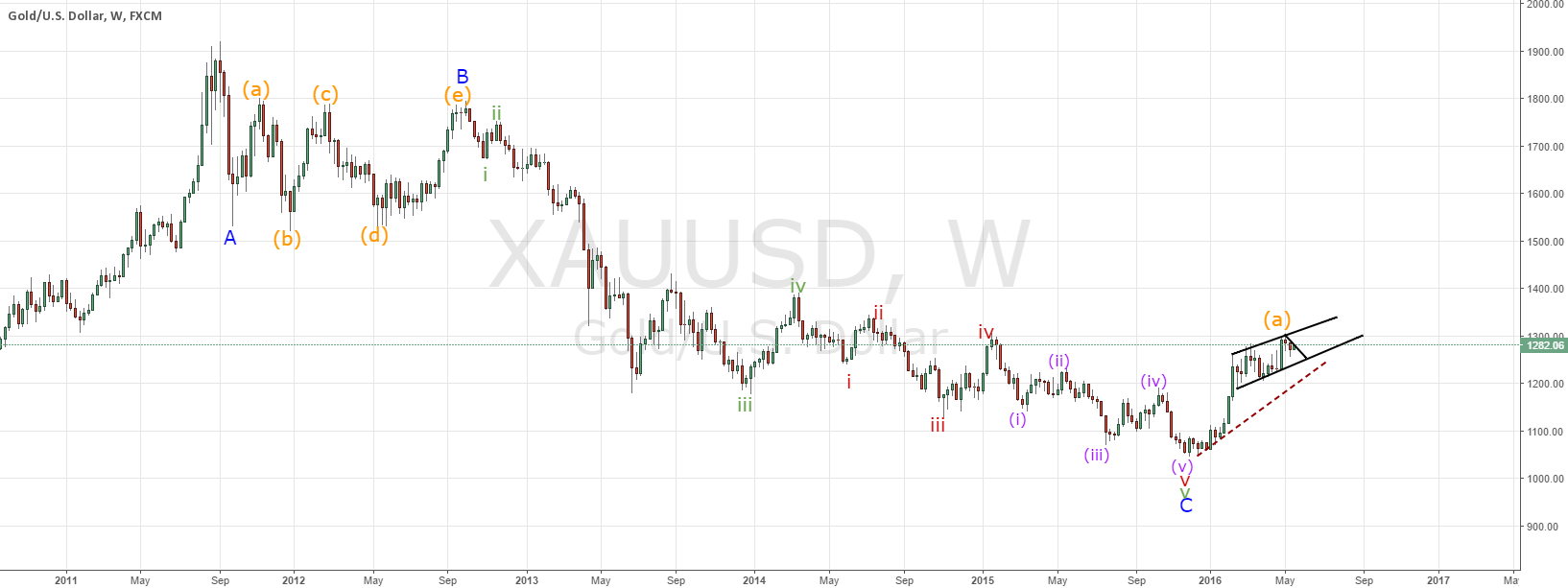 Gold prepare for high degree correction