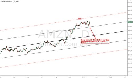 AMZN: MOVING TOWARDS WL-1?