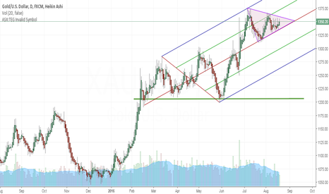 XAUUSD: Symmetrical Triangle : Waiting for breakout