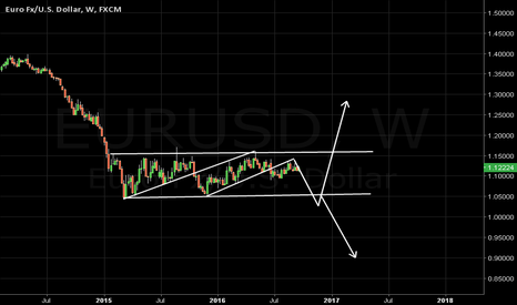 EURUSD: Range projection and breakout