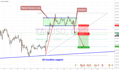 XAUUSD: Gold Breakout from a very important zone
