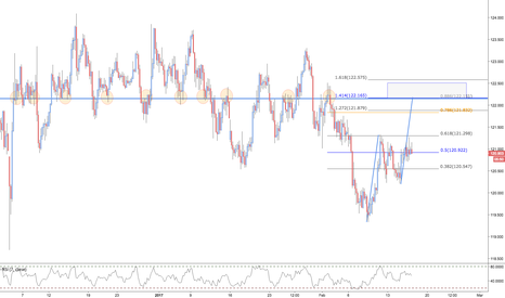 EURJPY: EURJPY / 4HR / SHORTING LEVEL @ 122.200