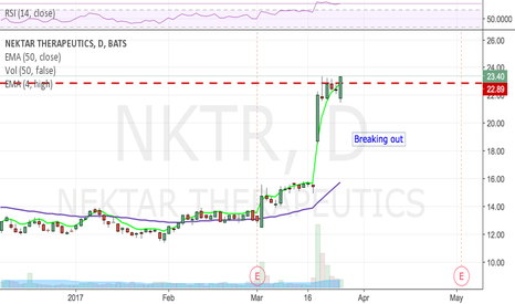 NKTR: Fishhook breakout setting up,  tasty!
