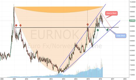 EURNOK: A short set up on the EUR/NOK.