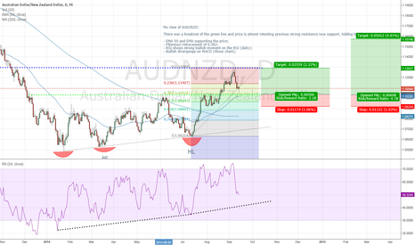 AUDNZD: AUD/NZD on radar