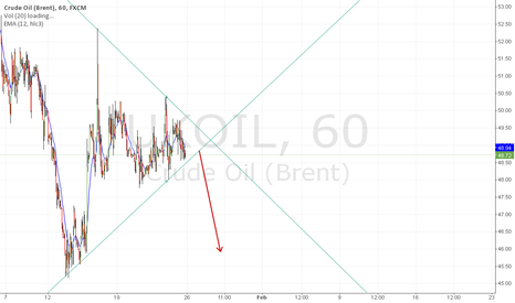 UKOIL: Brent oil consolidation.