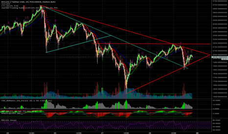 BTCUSDT: Next move will happen in a few hours