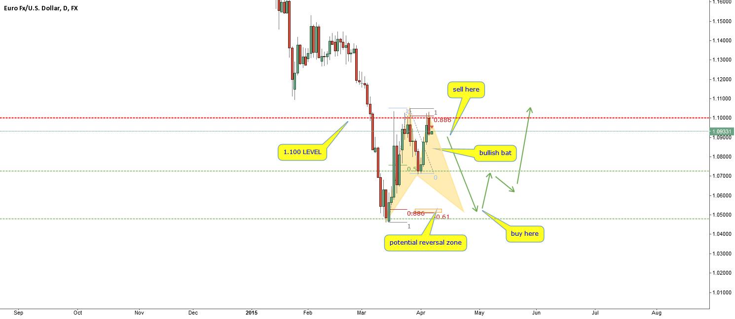 EURUSD-agressive C sell? possible scenario-short then buy