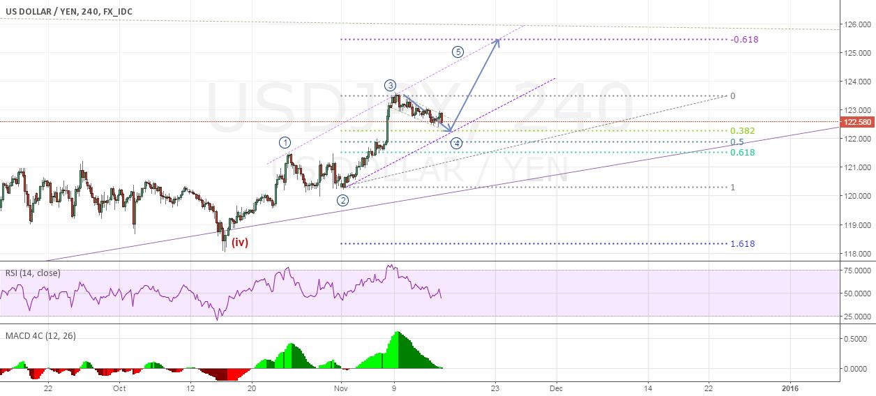 USD JPY likely to GO UP on medium term