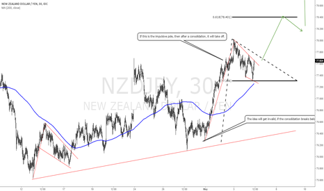 NZDJPY: NZDJPY: New highs are possible