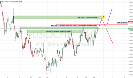 USDCHF: USDCHF : Look for What's Next