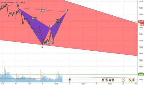 EURJPY: EURJPY - Bearish Bat M15