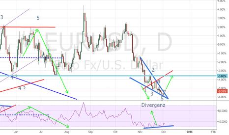 EURUSD: Wolf Wave Divergenz Long