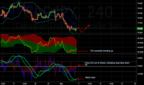 CADJPY: CADJPY long after small down move.