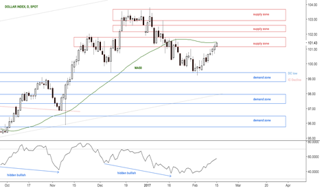 DXY: First test in dollar retracement