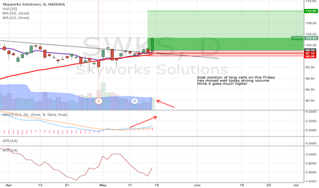 SWKS: SWKS strong move Breakout
