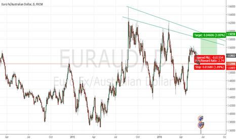 EURAUD: Euraud FLAG on daily chart