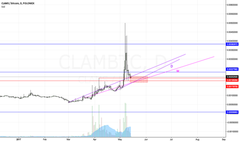 CLAMBTC: Time to build CLAM position