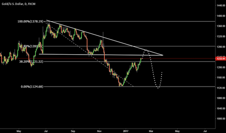 XAUUSD: Gold search point for entry short