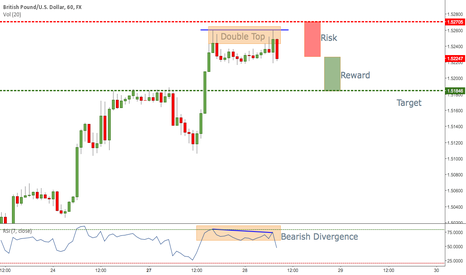 GBPUSD: GBP/USD Double Top - Selling Opportunity