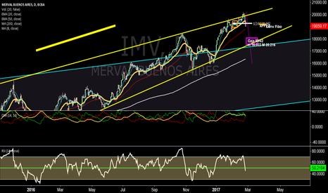 IMV: Profundiza la baja en corto hacia EMA50