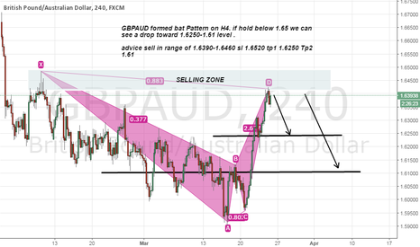 GBPAUD: Gbpaud short advice its formed bat pattern in H4