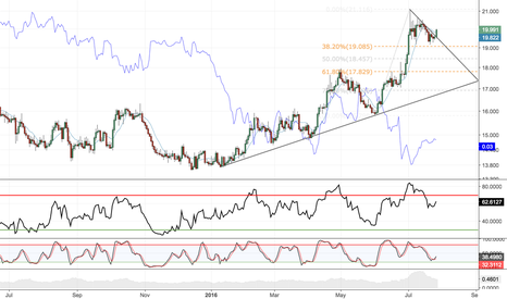 XAGUSD: Silver breakout: The reflation trade of 2016 continues