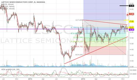 LSCC: Chart