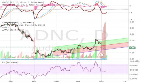 ADNC: Long ADNC