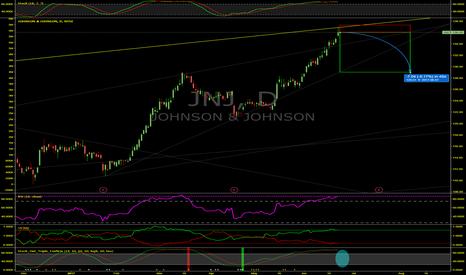 JNJ: Overbought Johnson & Johnson (JNJ) Set To Drop 4%