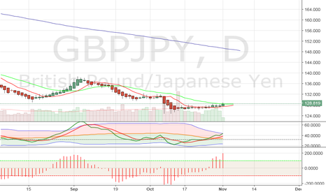 GBPJPY: GBPJPY - D1 - LONG