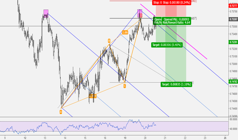 AUDUSD: AUDUSD: Potential Sell Setup About To Complete
