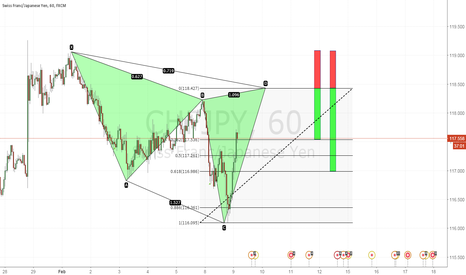 CHFJPY: Bearish Cypher Pattern