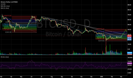 BTCUSD: Bitcoin Repeating History?