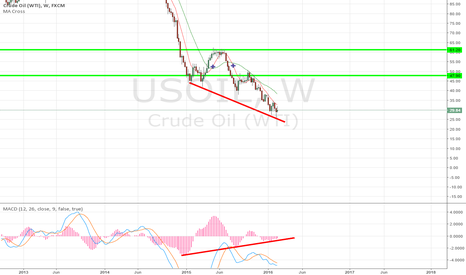 USOIL: macd divergent weekly