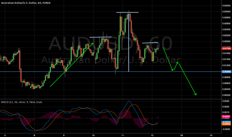 AUDUSD: Head and Shoulders Pattern?