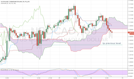 USDCAD: UC 1h short as it leaves cloud