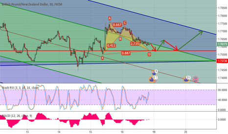GBPNZD: GBP/NZD Long Opportunity