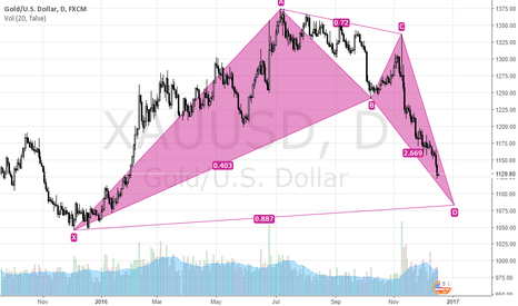 XAUUSD: Potential BAT Pattern for XAUUSD