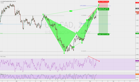 USDCAD: usdcad butterfly sell