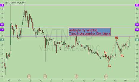 VTNR: Trend broke based on Dow theory