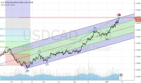 USDCAD: Возможно завершение восходящего тренда и начало корекции